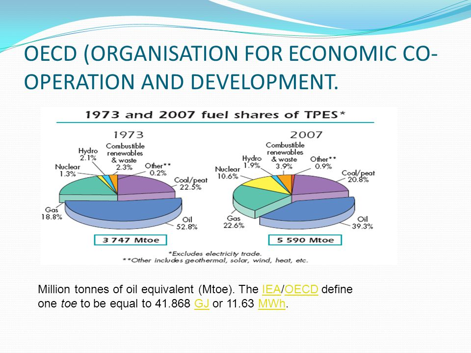 OECD (ORGANISATION FOR ECONOMIC CO- OPERATION AND DEVELOPMENT. Million tonnes of oil equivalent (Mtoe). The IEA/OECD define one toe to be equal to 41.