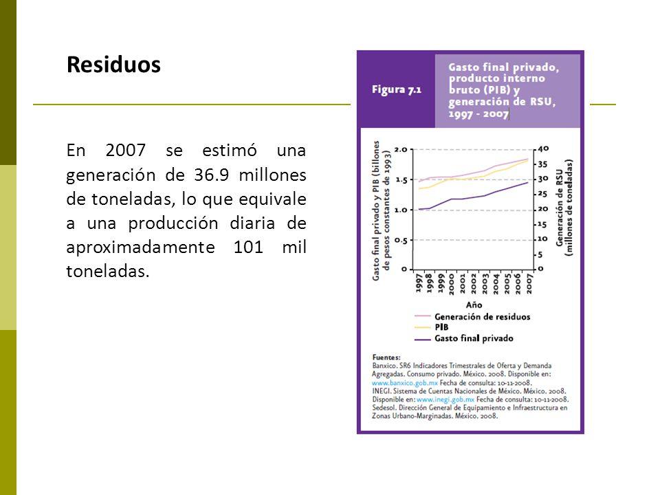 En 2007 se estimó una generación de 36.9 millones de toneladas, lo que equivale a una producción diaria de aproximadamente 101 mil toneladas. Residuos