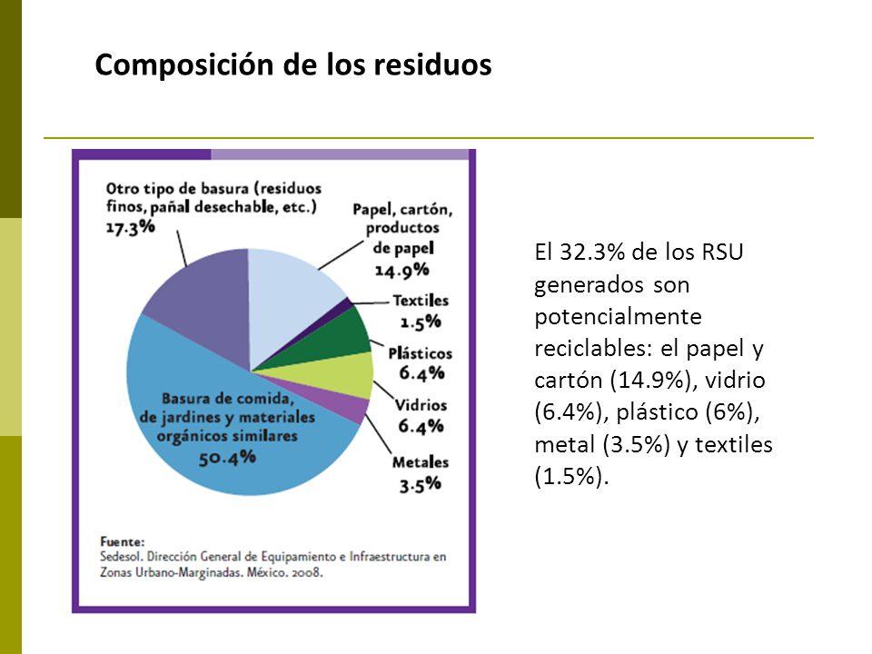 Composición de los residuos El 32.3% de los RSU generados son potencialmente reciclables: el papel y cartón (14.9%), vidrio (6.4%), plástico (6%), met