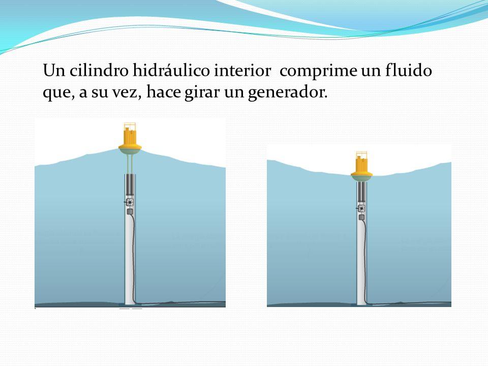 Un cilindro hidráulico interior comprime un fluido que, a su vez, hace girar un generador.