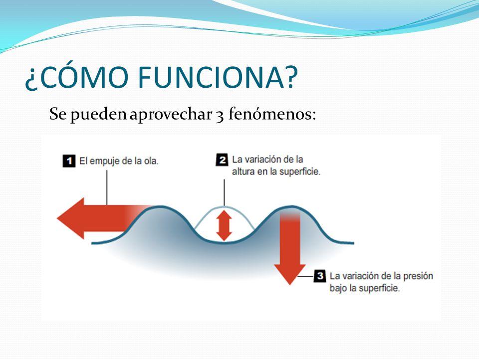 ¿CÓMO FUNCIONA? Se pueden aprovechar 3 fenómenos: