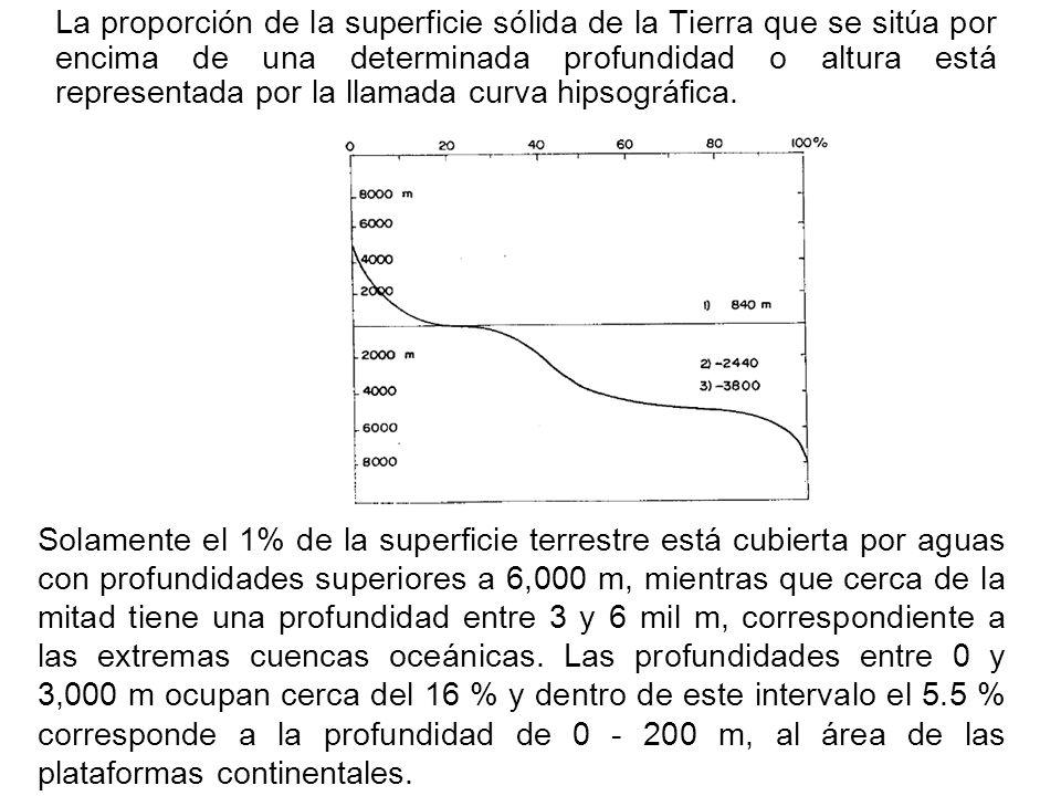 La proporción de la superficie sólida de la Tierra que se sitúa por encima de una determinada profundidad o altura está representada por la llamada curva hipsográfica.