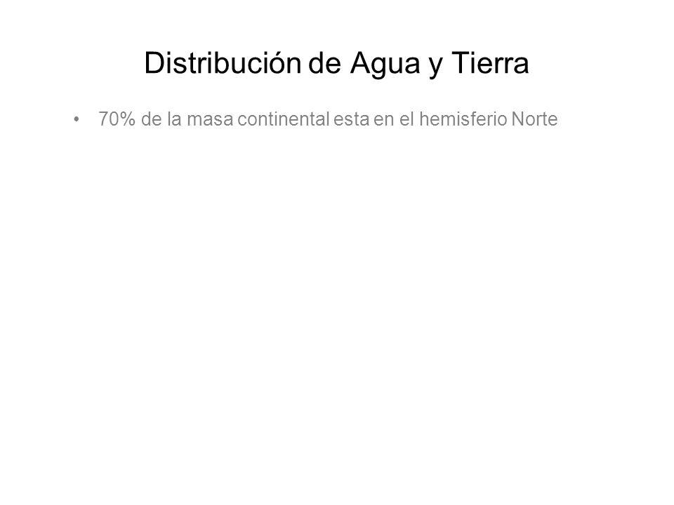 Distribución de Agua y Tierra 70% de la masa continental esta en el hemisferio Norte