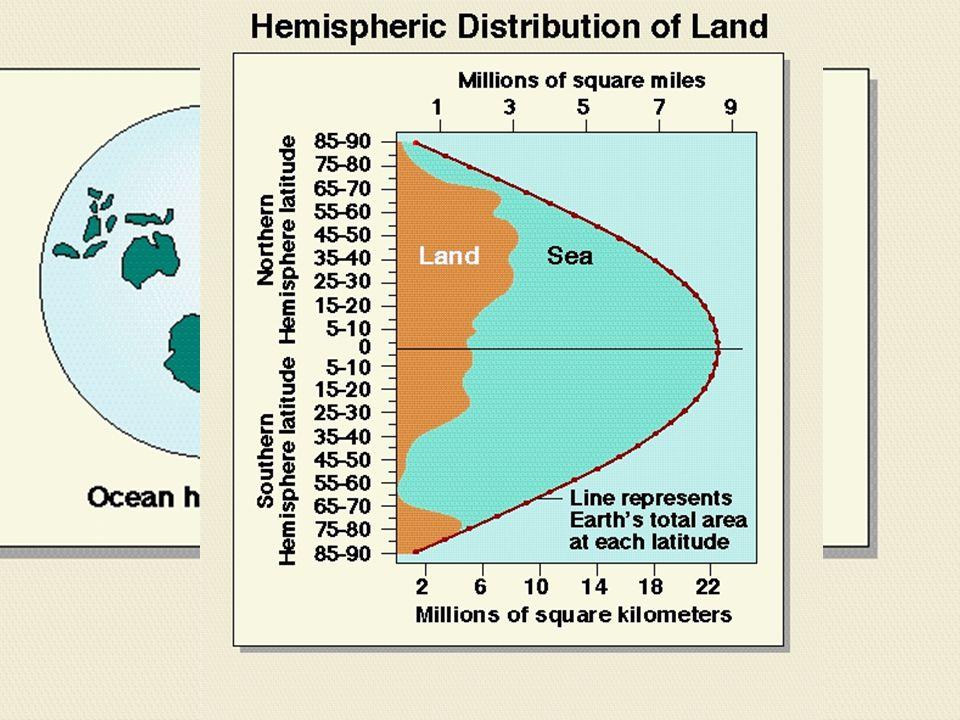 Distribución de Agua y Tierra 3 Océanos principales en la Tierra.