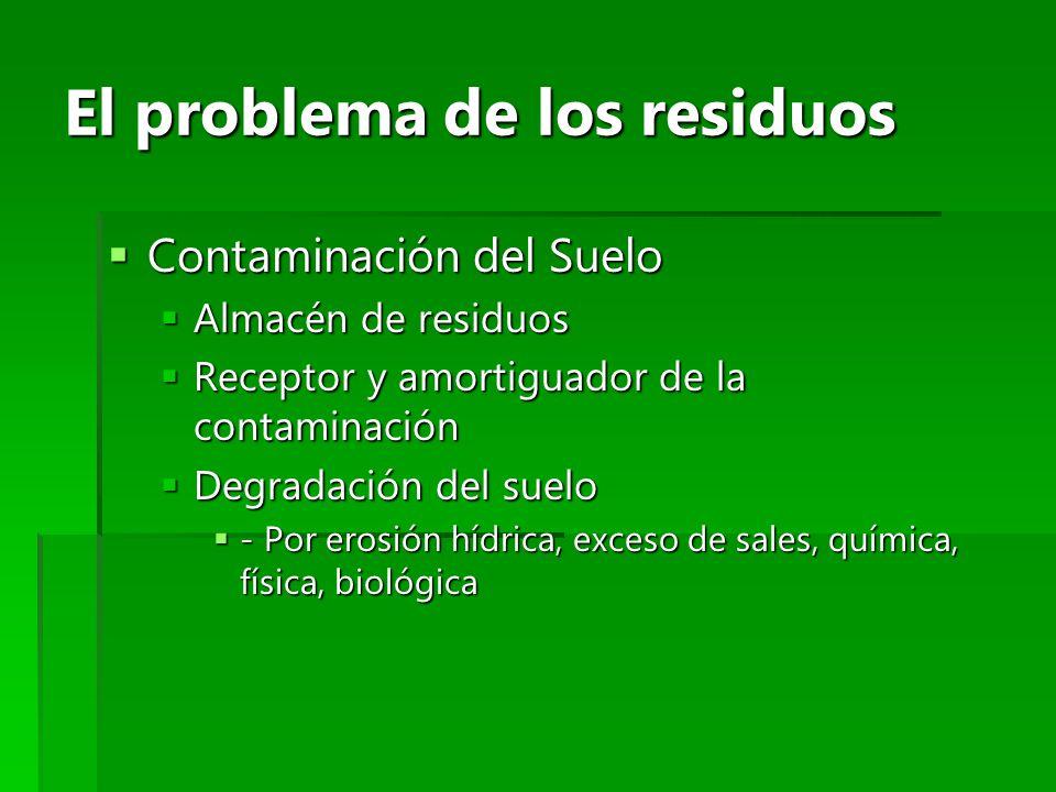 El problema de los residuos Contaminación del Suelo Contaminación del Suelo Almacén de residuos Almacén de residuos Receptor y amortiguador de la cont