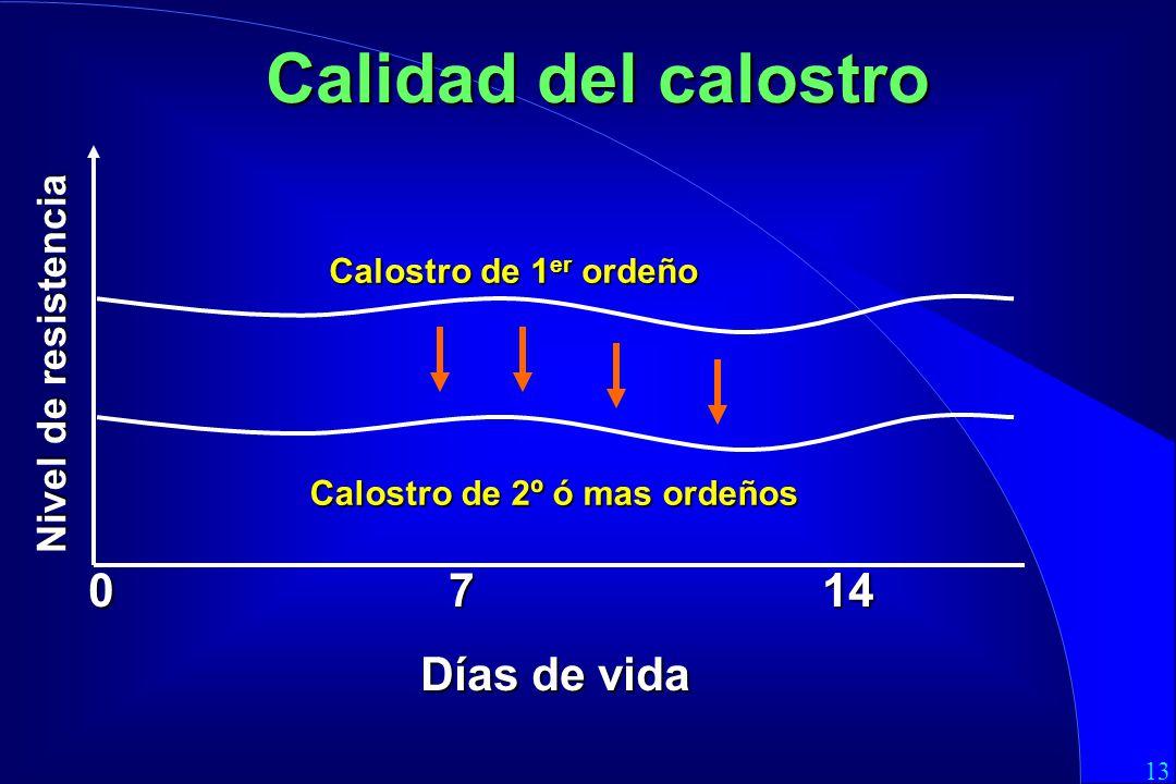 13 0 7 14 Días de vida Calidad del calostro Calostro de 1 er ordeño Nivel de resistencia Calostro de 2º ó mas ordeños