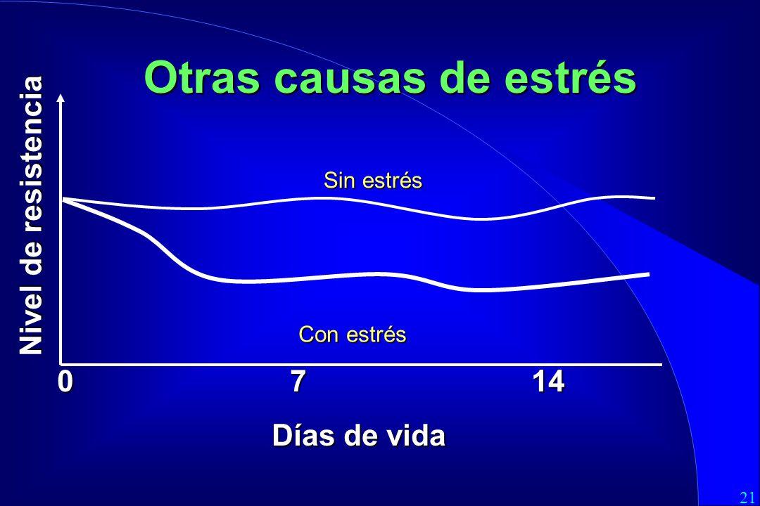 21 0 7 14 Días de vida Otras causas de estrés Sin estrés Nivel de resistencia Con estrés