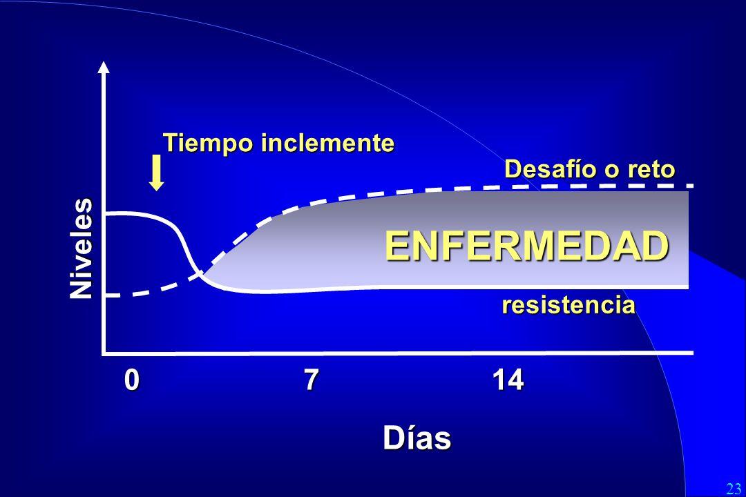 23 0 7 14 Días Tiempo inclemente Desafío o reto ENFERMEDAD Niveles resistencia