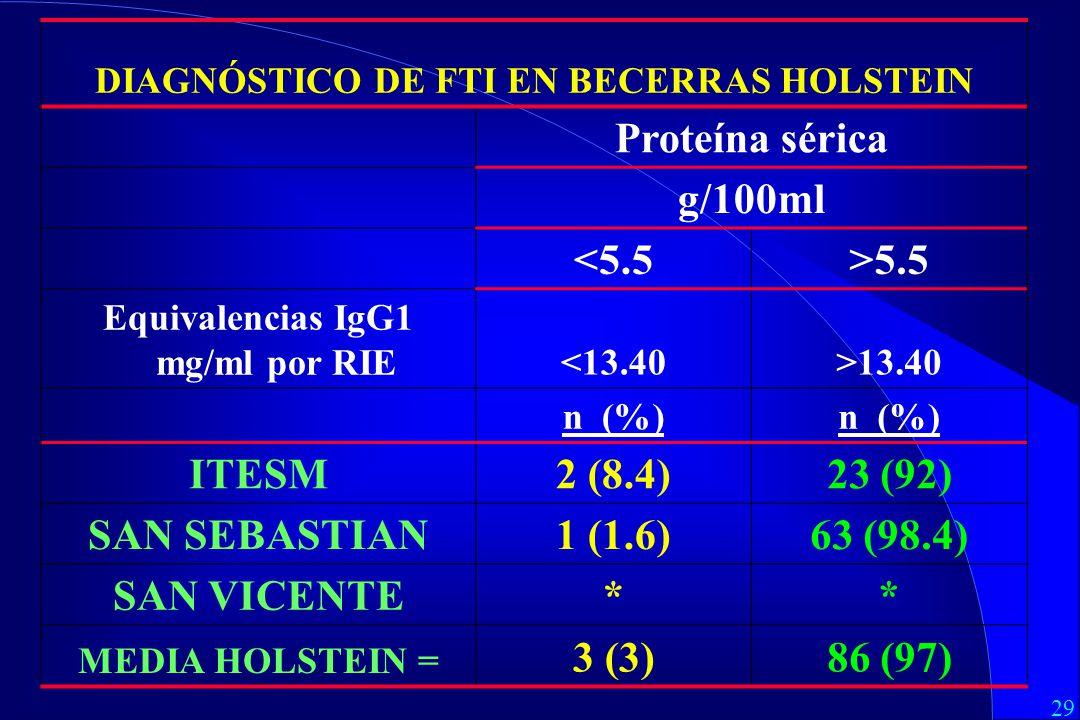 29 DIAGNÓSTICO DE FTI EN BECERRAS HOLSTEIN Proteína sérica g/100ml <5.5>5.5 Equivalencias IgG1 mg/ml por RIE<13.40>13.40 n (%) ITESM2 (8.4)23 (92) SAN SEBASTIAN1 (1.6)63 (98.4) SAN VICENTE** MEDIA HOLSTEIN = 3 (3)86 (97)