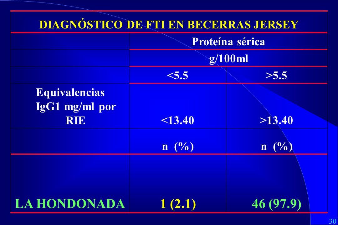 30 DIAGNÓSTICO DE FTI EN BECERRAS JERSEY Proteína sérica g/100ml <5.5>5.5 Equivalencias IgG1 mg/ml por RIE<13.40>13.40 n (%) LA HONDONADA1 (2.1)46 (97.9)