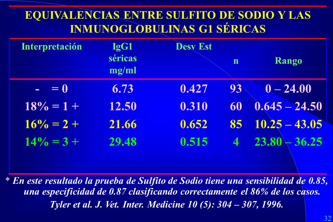 32 EQUIVALENCIAS ENTRE SULFITO DE SODIO Y LAS INMUNOGLOBULINAS G1 SÉRICAS InterpretaciónIgG1 séricas mg/ml Desv Est nRango - = 0 18% = 1 + 16% = 2 + 14% = 3 + 6.73 12.50 21.66 29.48 0.427 0.310 0.652 0.515 93 60 85 4 0 – 24.00 0.645 – 24.50 10.25 – 43.05 23.80 – 36.25 * En este resultado la prueba de Sulfito de Sodio tiene una sensibilidad de 0.85, una especificidad de 0.87 clasificando correctamente el 86% de los casos.