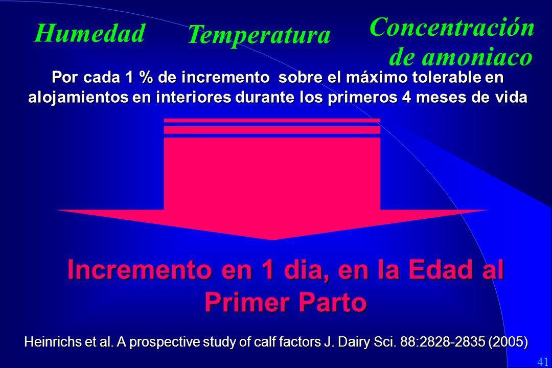 41 Concentración de amoniaco Humedad Temperatura Incremento en 1 dia, en la Edad al Primer Parto Heinrichs et al.