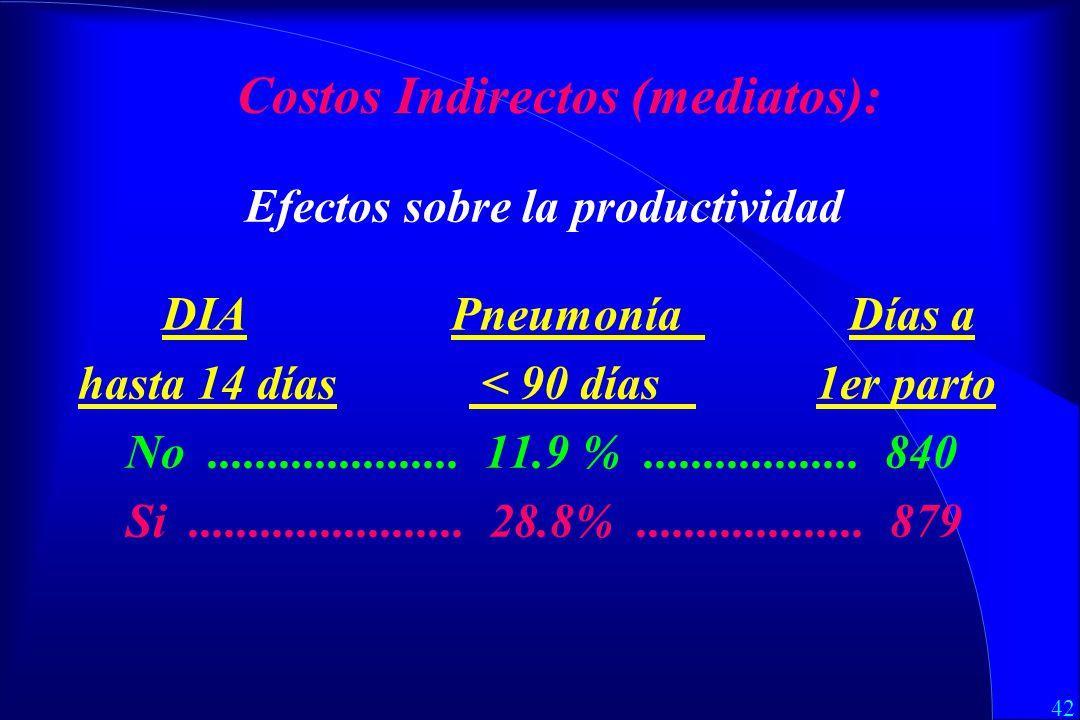 42 Costos Indirectos (mediatos): Efectos sobre la productividad DIA Pneumonía Días a hasta 14 días < 90 días 1er parto No.....................