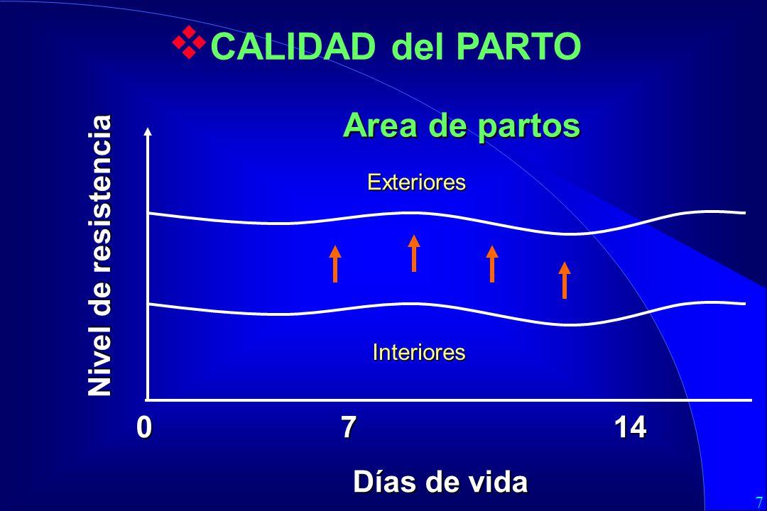 7 0714 Días de vida Area de partos Exteriores Interiores Nivel de resistencia CALIDAD del PARTO