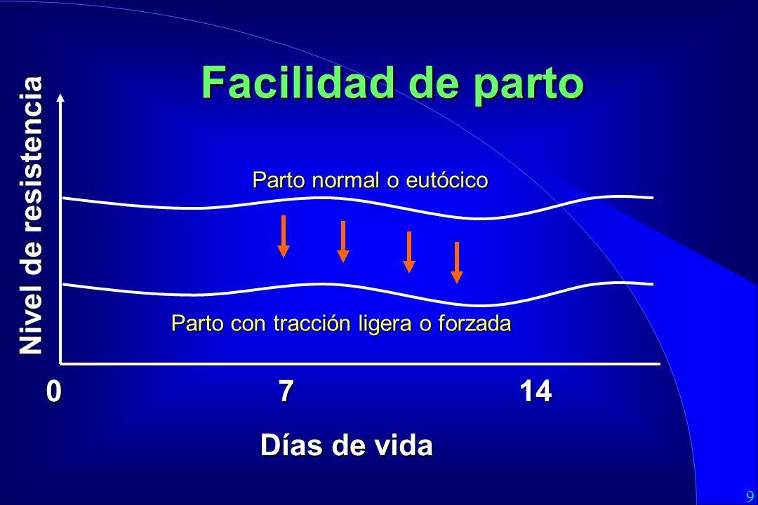9 0 7 14 Días de vida Facilidad de parto Parto normal o eutócico Nivel de resistencia Parto con tracción ligera o forzada