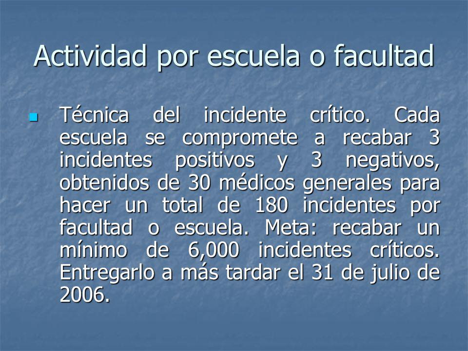 Actividad por escuela o facultad Técnica del incidente crítico.