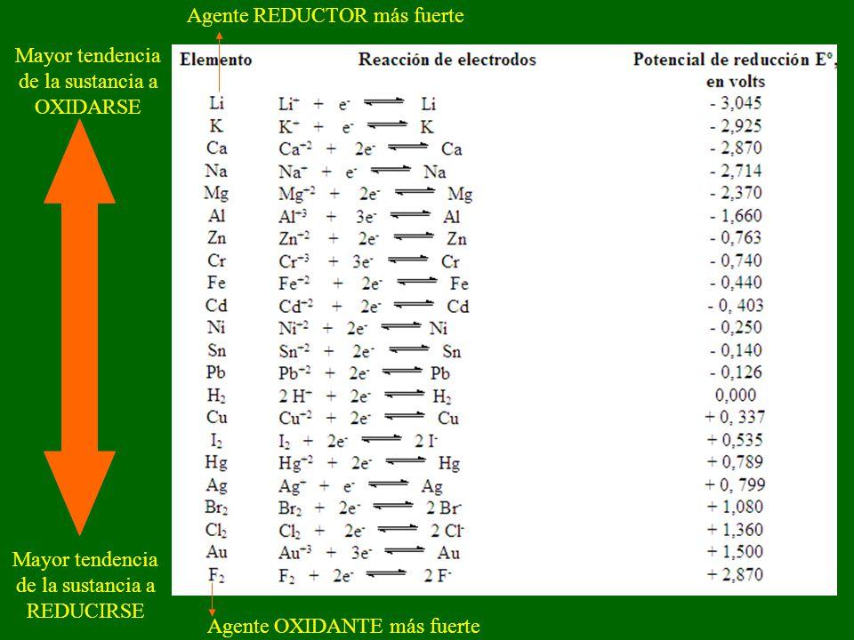 Mayor tendencia de la sustancia a REDUCIRSE Agente OXIDANTE más fuerte Mayor tendencia de la sustancia a OXIDARSE Agente REDUCTOR más fuerte