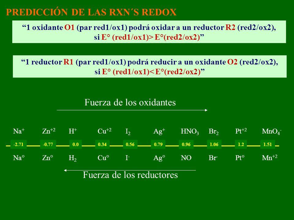 PREDICCIÓN DE LAS RXN´S REDOX 1 oxidante O1 (par red1/ox1) podrá oxidar a un reductor R2 (red2/ox2), si E° (red1/ox1)> E°(red2/ox2) 1 reductor R1 (par red1/ox1) podrá reducir a un oxidante O2 (red2/ox2), si E° (red1/ox1)< E°(red2/ox2) -2.71 -0.77 0.00.340.560.790.961.061.21.51 Na + Na° Zn +2 Zn° H+H2H+H2 Cu +2 Cu° I2I-I2I- Ag + Ag° HNO 3 NO Br 2 Br - Pt +2 Pt° MnO 4 - Mn +2 Fuerza de los oxidantes Fuerza de los reductores