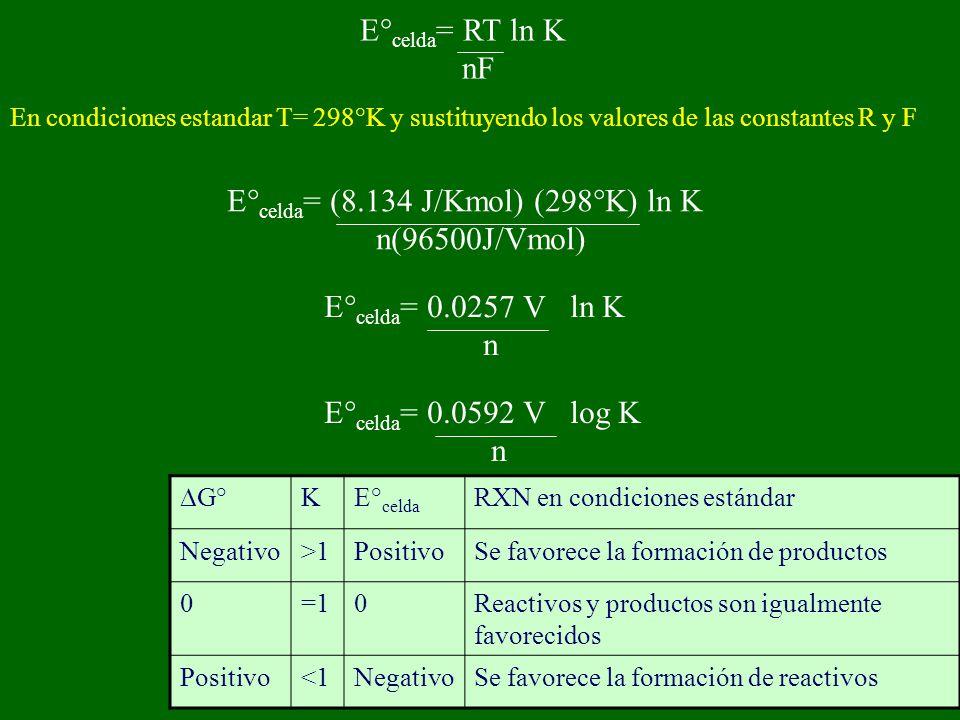 E° celda = RT ln K nF En condiciones estandar T= 298°K y sustituyendo los valores de las constantes R y F E° celda = (8.134 J/Kmol) (298°K) ln K n(96500J/Vmol) E° celda = 0.0257 V ln K n E° celda = 0.0592 V log K n G° KE° celda RXN en condiciones estándar Negativo>1PositivoSe favorece la formación de productos 0=10Reactivos y productos son igualmente favorecidos Positivo<1NegativoSe favorece la formación de reactivos