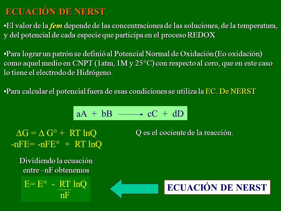 ECUACIÓN DE NERST El valor de la fem depende de las concentraciones de las soluciones, de la temperatura, y del potencial de cada especie que participa en el proceso REDOXEl valor de la fem depende de las concentraciones de las soluciones, de la temperatura, y del potencial de cada especie que participa en el proceso REDOX Para lograr un patrón se definió al Potencial Normal de Oxidación (Eo oxidación) como aquel medio en CNPT (1atm, 1M y 25°C) con respecto al cero, que en este caso lo tiene el electrodo de Hidrógeno.Para lograr un patrón se definió al Potencial Normal de Oxidación (Eo oxidación) como aquel medio en CNPT (1atm, 1M y 25°C) con respecto al cero, que en este caso lo tiene el electrodo de Hidrógeno.