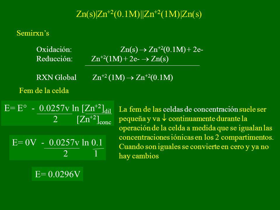 Zn(s)|Zn +2 (0.1M)||Zn +2 (1M)|Zn(s) Semirxns Oxidación:Zn(s) Zn +2 (0.1M) + 2e- Reducción: Zn +2 (1M) + 2e- Zn(s) RXN GlobalZn +2 (1M) Zn +2 (0.1M) Fem de la celda E= E° - 0.0257v ln [Zn +2 ] dil 2 [Zn +2 ] conc E= 0V - 0.0257v ln 0.1 2 1 E= 0.0296V La fem de las celdas de concentración suele ser pequeña y va continuamente durante la operación de la celda a medida que se igualan las concentraciones iónicas en los 2 compartimentos.