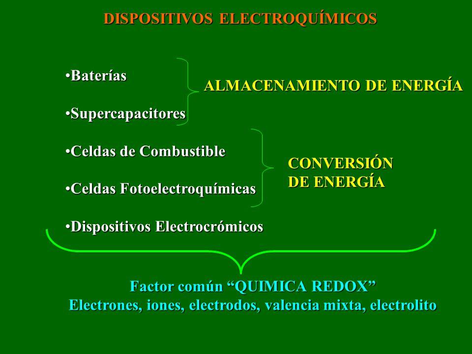 DISPOSITIVOS ELECTROQUÍMICOS BateríasBaterías SupercapacitoresSupercapacitores Celdas de CombustibleCeldas de Combustible Celdas FotoelectroquímicasCe