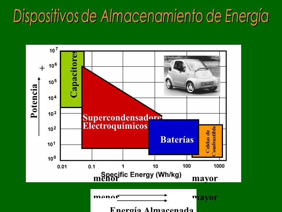 Capacitores Supercondensadores Electroquímicos Baterías Celdas de Combustible menor mayor Energía Almacenada Potencia + Capacitores Supercondensadores Electroquímicos Baterías Supercondensadores Electroquímicos Supercondensadores Electroquímicos Baterías Celdas de Combustible menor mayor Energía Almacenada Potencia + +