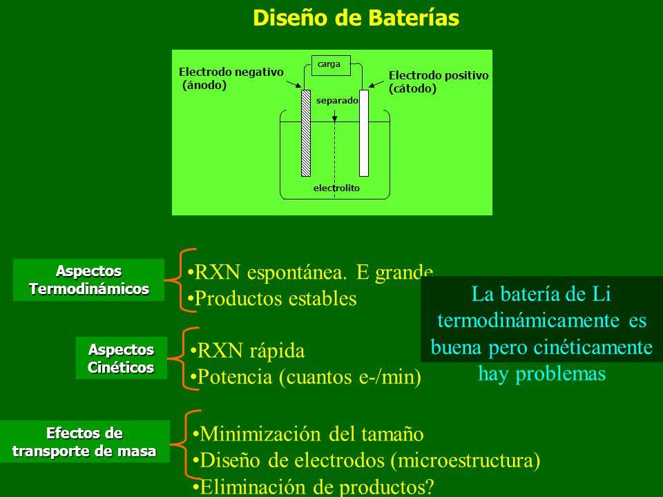 separador Electrodo negativo (ánodo) Electrodo positivo (cátodo) carga electrolito Diseño de Baterías Aspectos Termodinámicos RXN espontánea. E grande