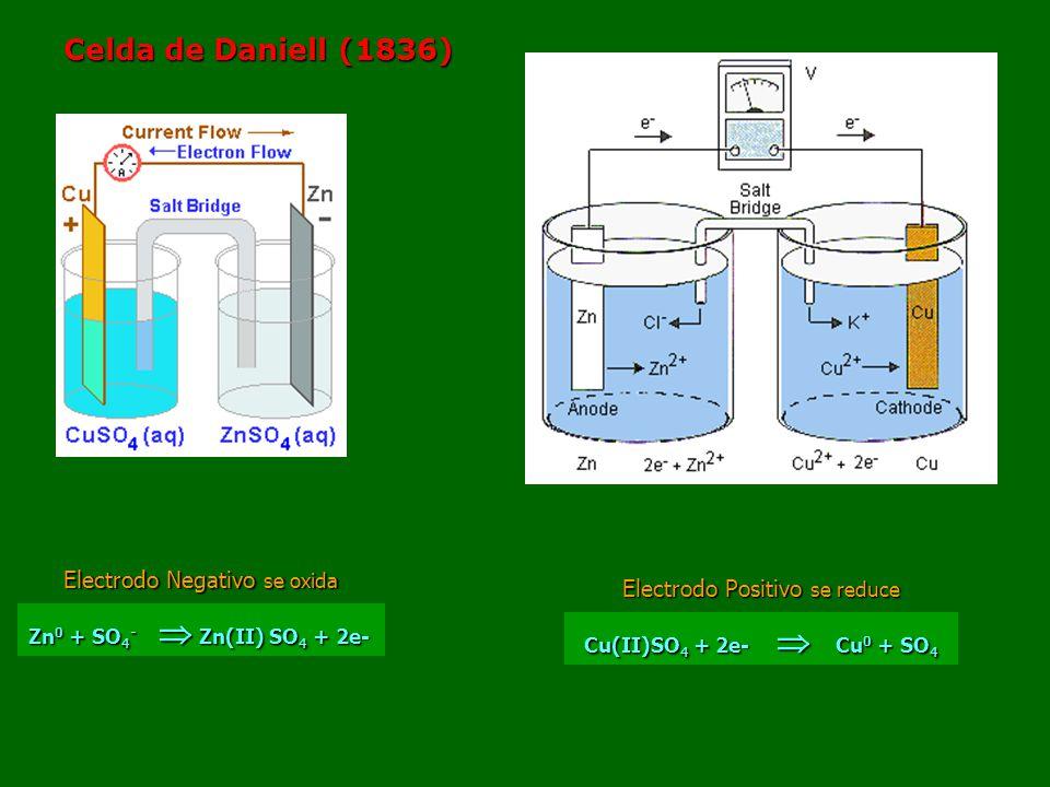Celda de Daniell (1836) Electrodo Negativo se oxida Zn 0 + SO 4 - Zn(II) SO 4 + 2e- Electrodo Positivo se reduce Cu(II)SO 4 + 2e- Cu 0 + SO 4