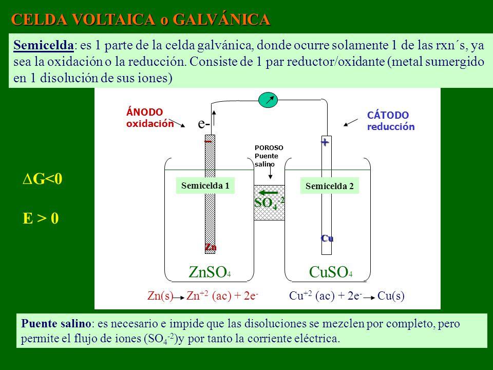 CELDA VOLTAICA o GALVÁNICA POROSO Puente salino ÁNODO oxidación CÁTODO reducción ZnSO 4 CuSO 4 _Zn +Cu G<0 E > 0 Lo que cambia son los signos y las RXN están descritas por la EC.