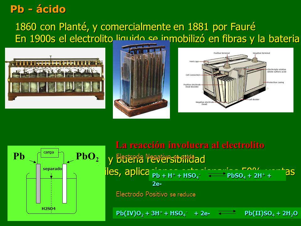 Pb - ácido 1860 con Planté, y comercialmente en 1881 por Fauré En 1900s el electrolito liquido se inmobilizó en fibras y la bateria se tapo Ventajas: bajo costo y buena reversibilidad Aplicación: automoviles, aplicaciones estacionarias 50% ventas separador carga H2SO4 PbPbO 2 Electrodo Negativo se oxida Pb + H + + HSO 4 - PbSO 4 + 2H + + 2e- Electrodo Positivo se reduce Pb(IV)O 2 + 3H + + HSO 4 - + 2e- Pb(II)SO 4 + 2H 2 O La reacción involucra al electrolito