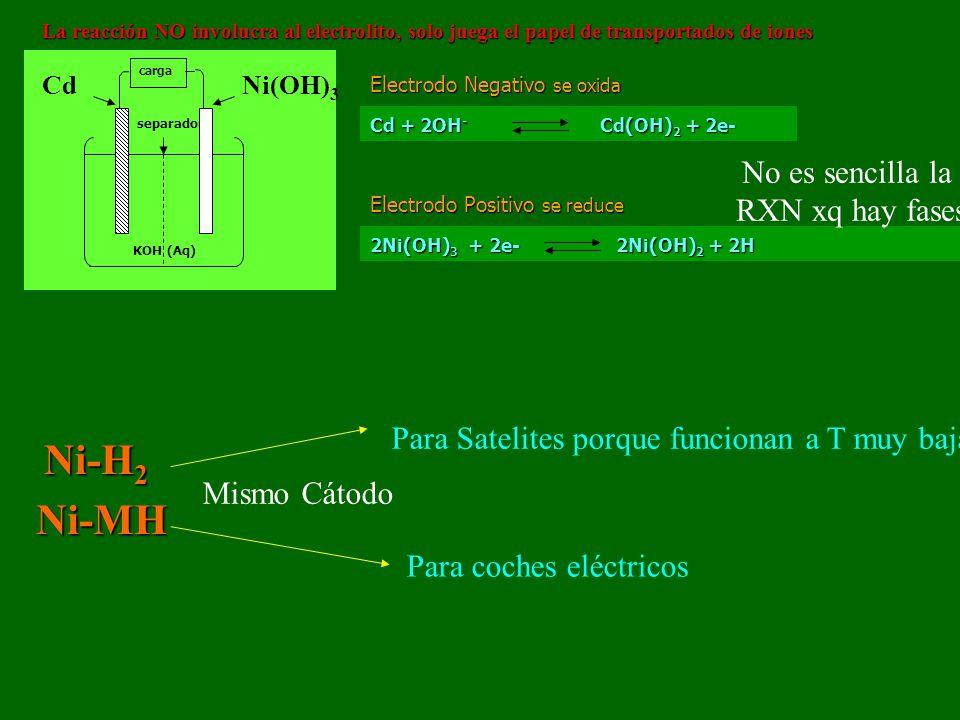separador carga KOH (Aq) CdNi(OH) 3 Electrodo Negativo se oxida Cd + 2OH - Cd(OH) 2 + 2e- Electrodo Positivo se reduce 2Ni(OH) 3 + 2e- 2Ni(OH) 2 + 2H
