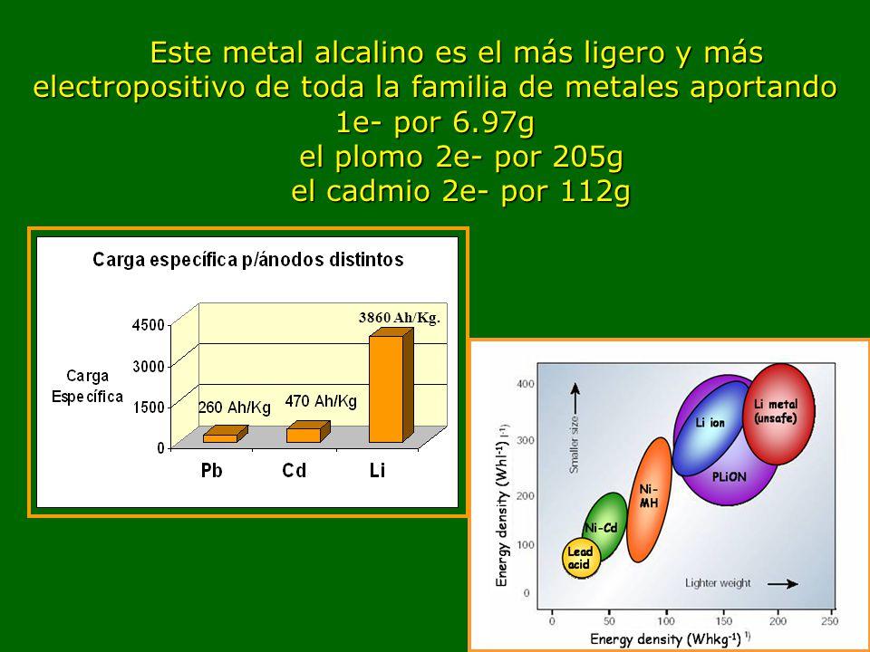 Este metal alcalino es el más ligero y más electropositivo de toda la familia de metales aportando 1e- por 6.97g el plomo 2e- por 205g el plomo 2e- por 205g el cadmio 2e- por 112g el cadmio 2e- por 112g 3860 Ah/Kg.