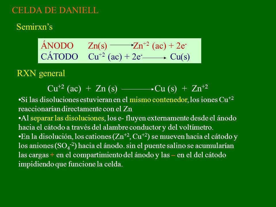 CELDA DE DANIELL ÁNODO Zn(s) Zn +2 (ac) + 2e - CÁTODO Cu +2 (ac) + 2e - Cu(s) Semirxns Cu +2 (ac) + Zn (s) Cu (s) + Zn +2 RXN general Sí las disoluciones estuvieran en el mismo contenedor, los iones Cu +2 reaccionarían directamente con el Zn Al separar las disoluciones, los e- fluyen externamente desde el ánodo hacia el cátodo a través del alambre conductor y del voltímetro.