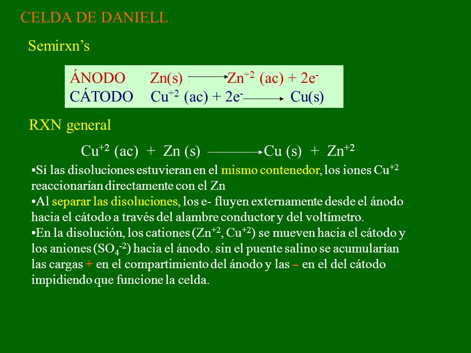 CELDA DE DANIELL ÁNODO Zn(s) Zn +2 (ac) + 2e - CÁTODO Cu +2 (ac) + 2e - Cu(s) Semirxns Cu +2 (ac) + Zn (s) Cu (s) + Zn +2 RXN general Sí las disolucio
