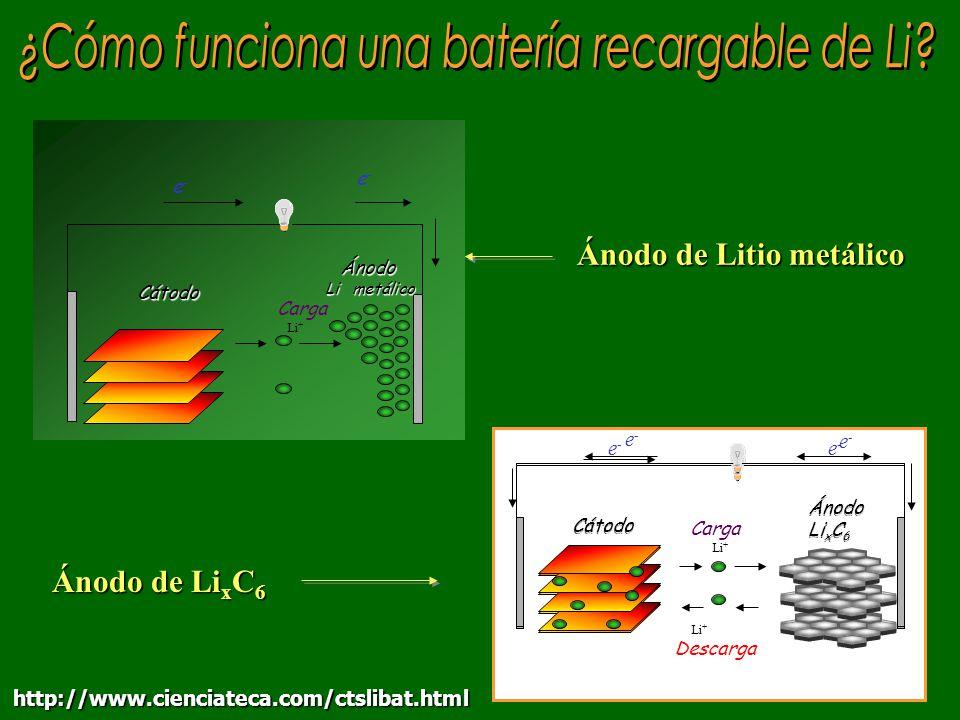 Ánodo de Li x C 6 Ánodo de Litio metálico Ánodo Li metálico Cátodo e-e- e-e- Li + Descarga Carga Li + e-e- e-e- Ánodo Li metálico Carga Li + e-e- e-e-