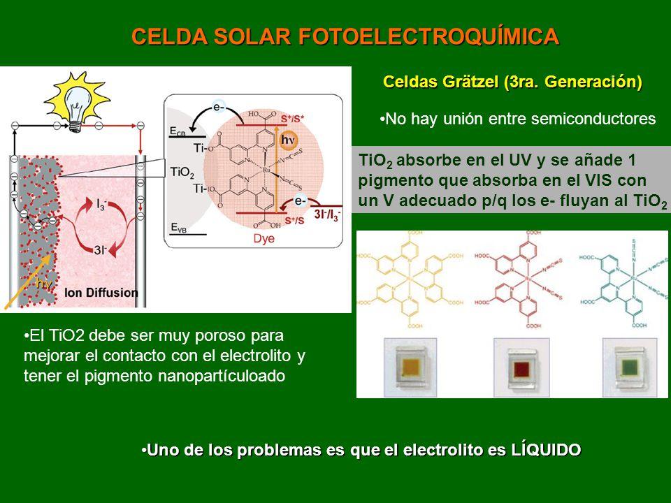 CELDA SOLAR FOTOELECTROQUÍMICA Celdas Grätzel (3ra. Generación) No hay unión entre semiconductores TiO 2 absorbe en el UV y se añade 1 pigmento que ab