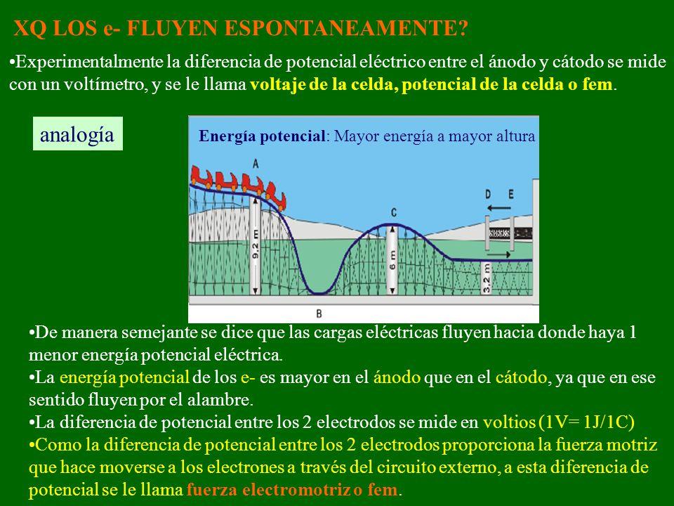 XQ LOS e- FLUYEN ESPONTANEAMENTE? Experimentalmente la diferencia de potencial eléctrico entre el ánodo y cátodo se mide con un voltímetro, y se le ll