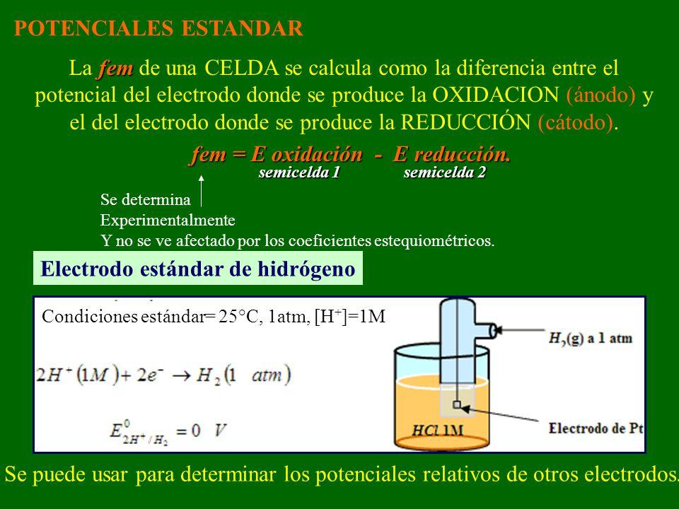 POTENCIALES ESTANDAR fem La fem de una CELDA se calcula como la diferencia entre el potencial del electrodo donde se produce la OXIDACION (ánodo) y el del electrodo donde se produce la REDUCCIÓN (cátodo).