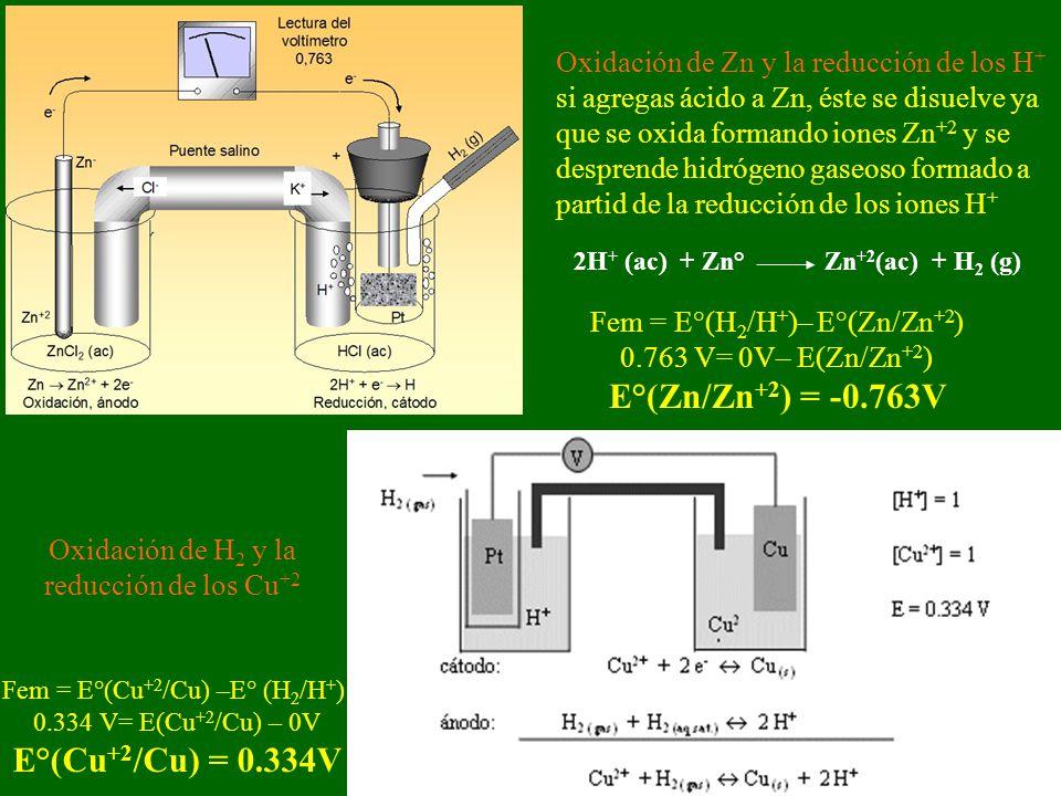 Oxidación de Zn y la reducción de los H + si agregas ácido a Zn, éste se disuelve ya que se oxida formando iones Zn +2 y se desprende hidrógeno gaseoso formado a partid de la reducción de los iones H + 2H + (ac) + Zn° Zn +2 (ac) + H 2 (g) Fem = E°(H 2 /H + )– E°(Zn/Zn +2 ) 0.763 V= 0V– E(Zn/Zn +2 ) E°(Zn/Zn +2 ) = -0.763V Oxidación de H 2 y la reducción de los Cu +2 Fem = E°(Cu +2 /Cu) –E° (H 2 /H + ) 0.334 V= E(Cu +2 /Cu) – 0V E°(Cu +2 /Cu) = 0.334V
