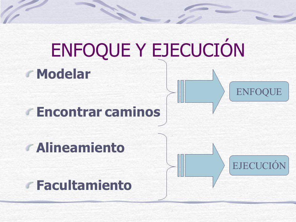 ENFOQUE Y EJECUCIÓN Modelar Encontrar caminos Alineamiento Facultamiento ENFOQUE EJECUCIÓN