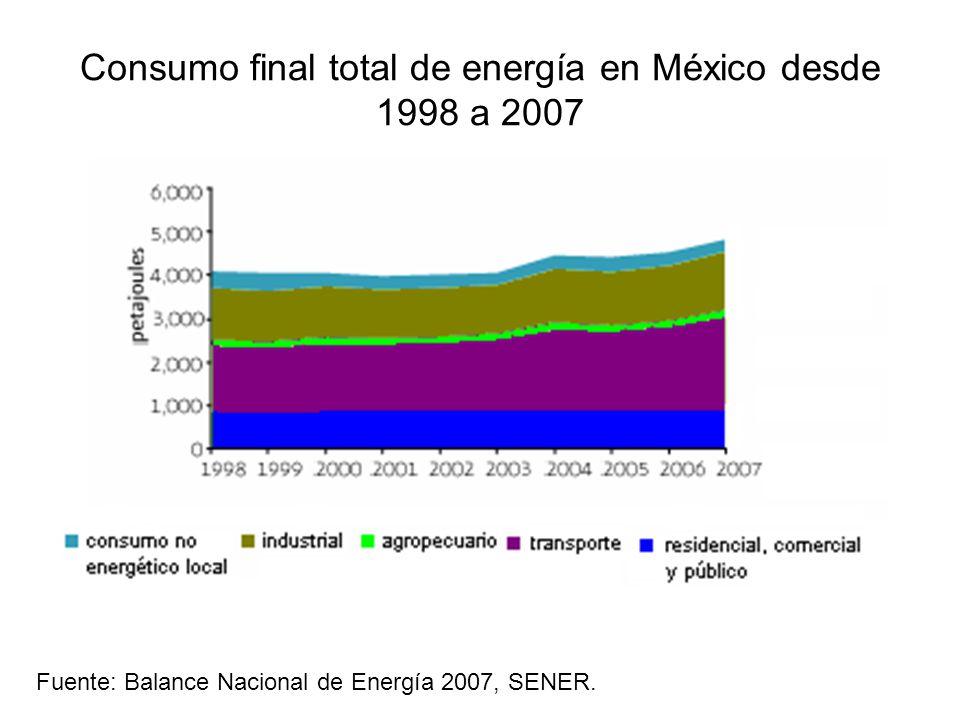 Consumo final total de energía en México desde 1998 a 2007 Fuente: Balance Nacional de Energía 2007, SENER.