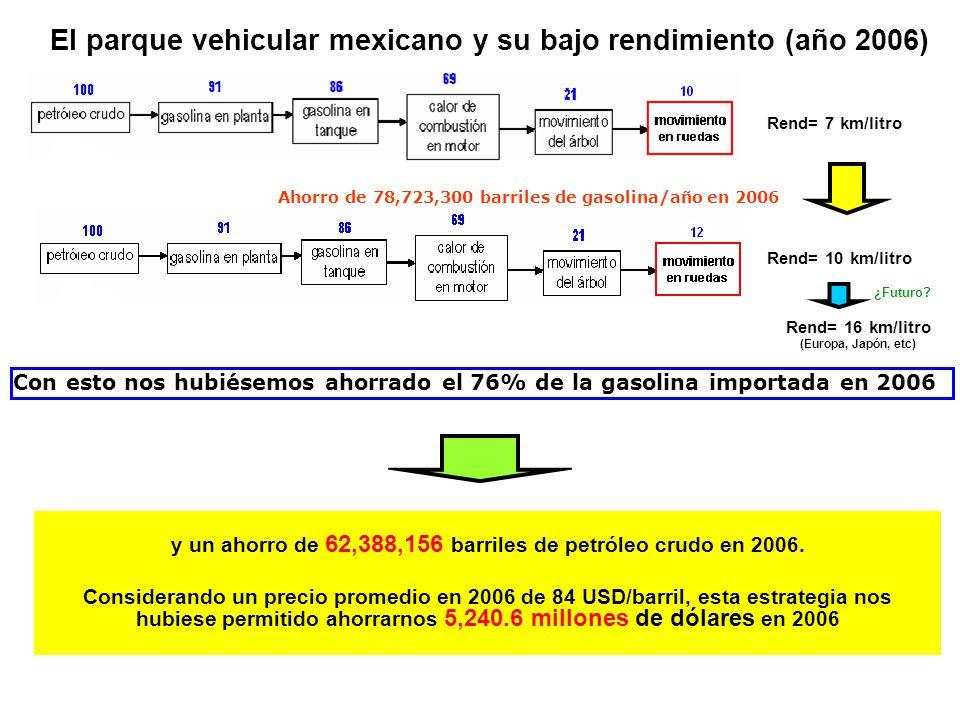 El parque vehicular mexicano y su bajo rendimiento (año 2006) y un ahorro de 62,388,156 barriles de petróleo crudo en 2006. Considerando un precio pro