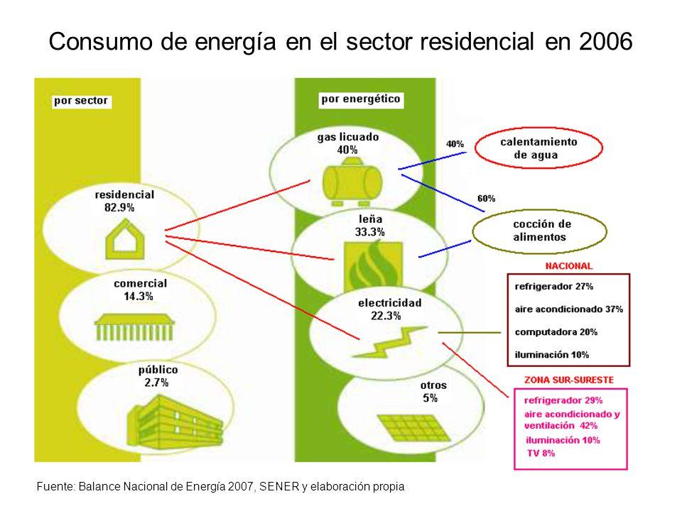 Consumo de energía en el sector residencial en 2006 Fuente: Balance Nacional de Energía 2007, SENER y elaboración propia