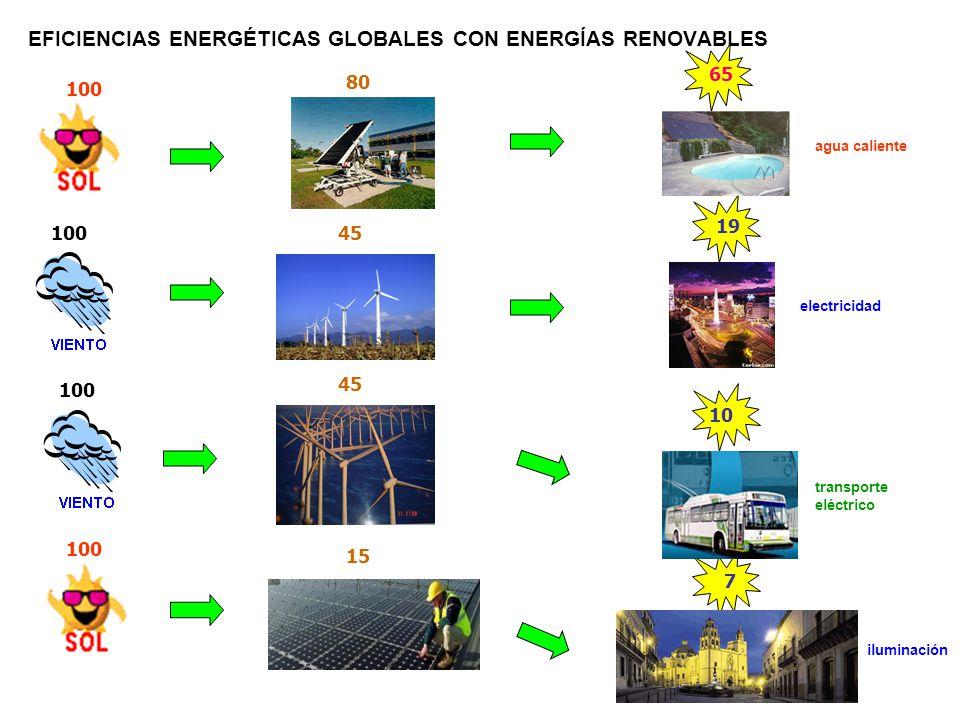 EFICIENCIAS ENERGÉTICAS GLOBALES CON ENERGÍAS RENOVABLES 100 80 65 45 19 45 10 15 7 agua caliente electricidad transporte eléctrico iluminación