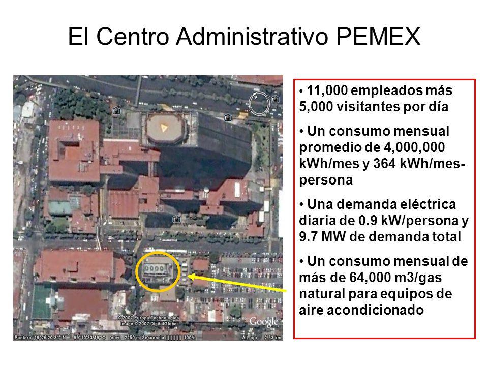 El Centro Administrativo PEMEX 11,000 empleados más 5,000 visitantes por día Un consumo mensual promedio de 4,000,000 kWh/mes y 364 kWh/mes- persona U