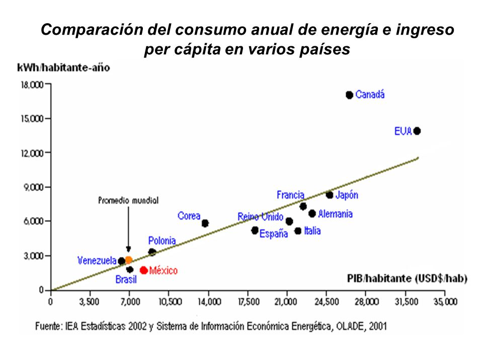 Comparación del consumo anual de energía e ingreso per cápita en varios países