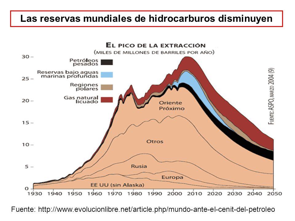 Fuente: http://www.evolucionlibre.net/article.php/mundo-ante-el-cenit-del-petroleo Las reservas mundiales de hidrocarburos disminuyen