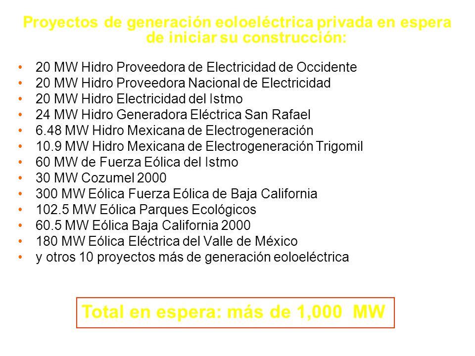 Proyectos de generación eoloeléctrica privada en espera de iniciar su construcción: 20 MW Hidro Proveedora de Electricidad de Occidente 20 MW Hidro Pr
