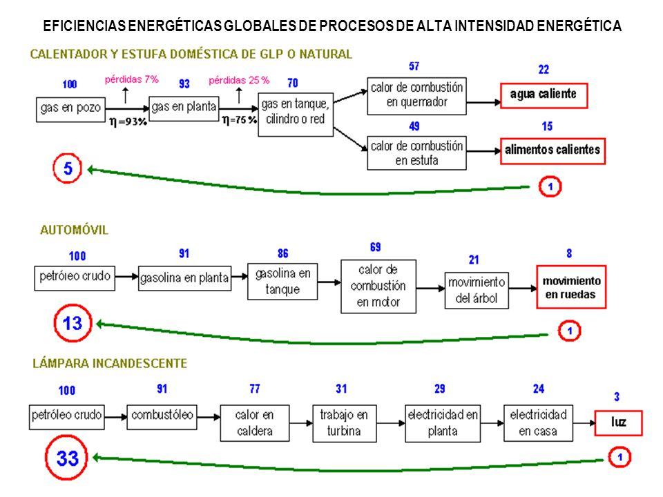 EFICIENCIAS ENERGÉTICAS GLOBALES DE PROCESOS DE ALTA INTENSIDAD ENERGÉTICA